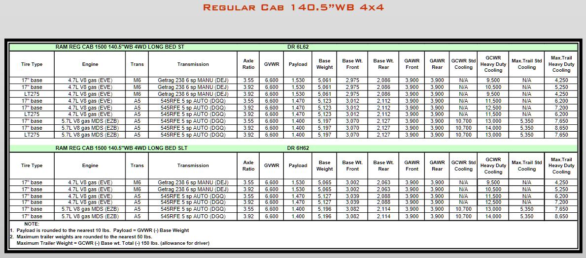 2008 Dodge Ram 1500 Towing Charts 4