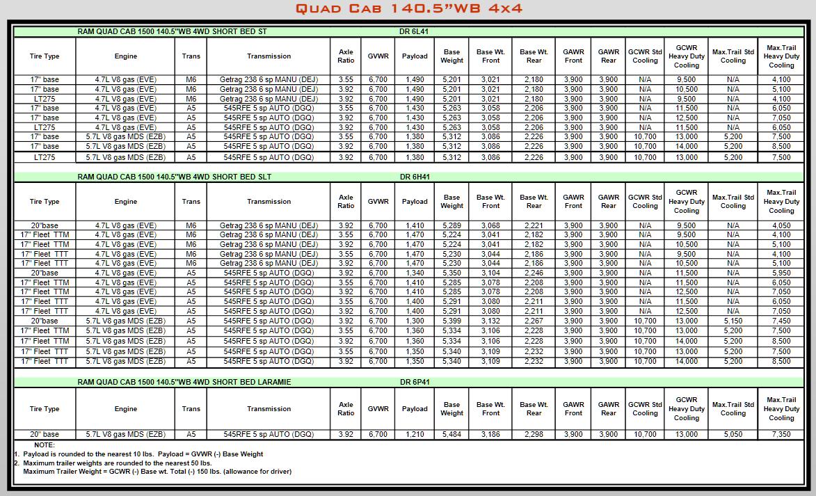 2008 Dodge Ram 1500 Towing Charts 6