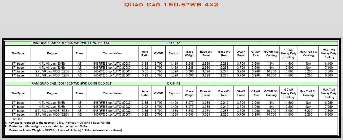 2008 Dodge Ram 1500 Towing Charts 7