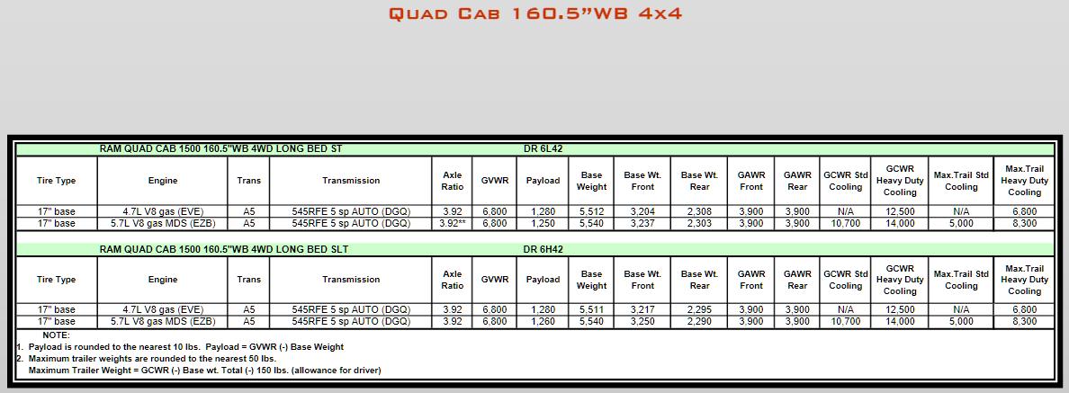 2008 Dodge Ram 1500 Towing Charts 8