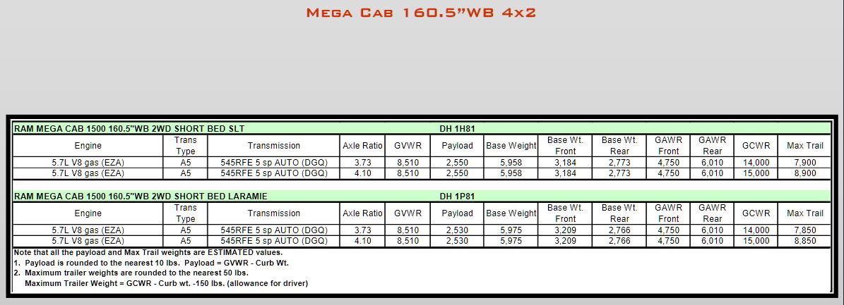 2008 Dodge Ram 1500 Towing Charts 9
