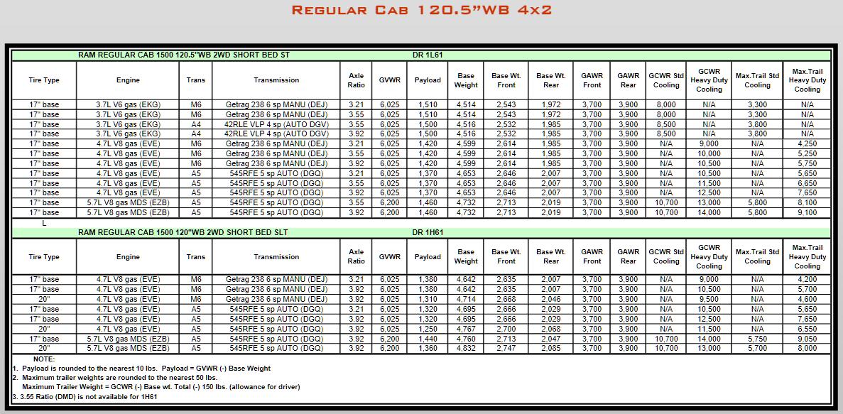 2008 Dodge Ram 1500 Towing Charts