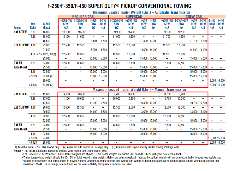 2008 F 350 Conventional Towing Chart