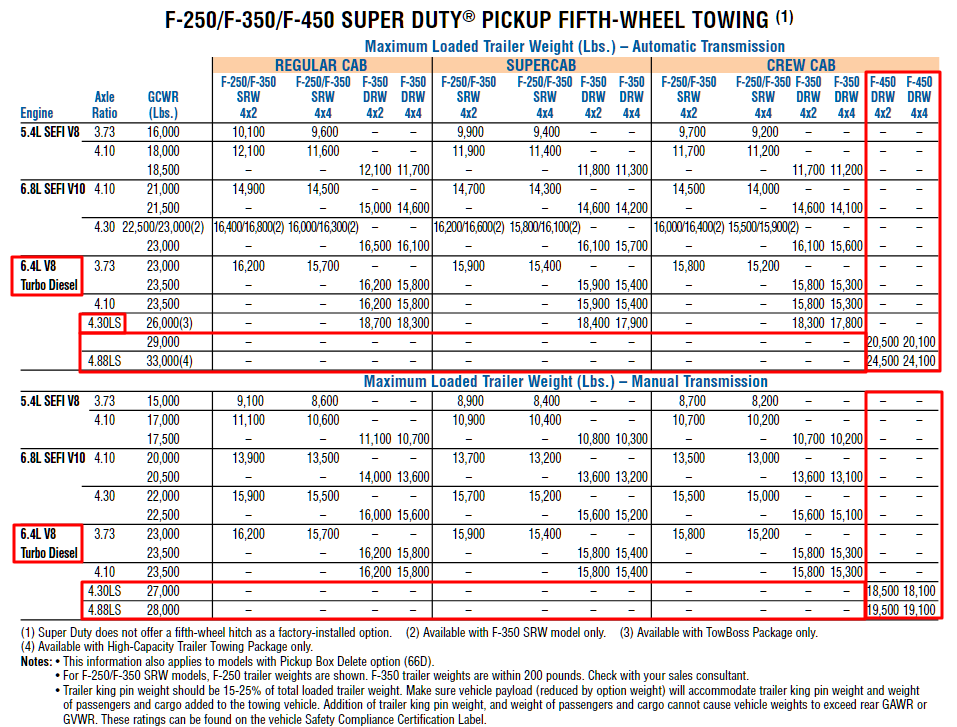 2008 F 450 Towing Chart 2