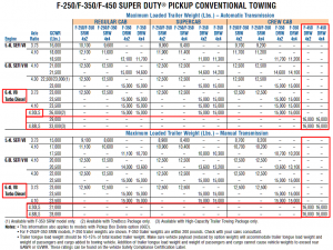 2008 F 450 Towing Chart