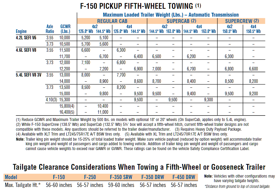 2008 Ford F 150 5th Wheel Towing Chart