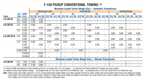 2008 Ford F 150 Conventional Towing Chart