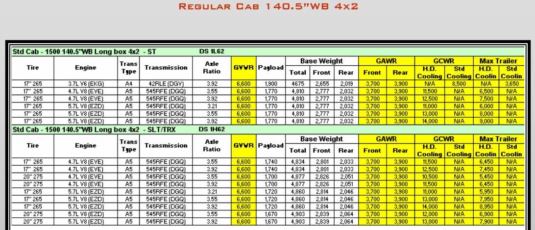 2009 Dodge Ram 1500 Towing Charts 3