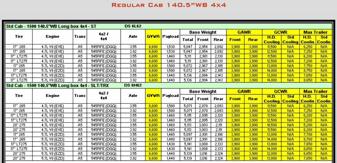 2009 Dodge Ram 1500 Towing Charts 4