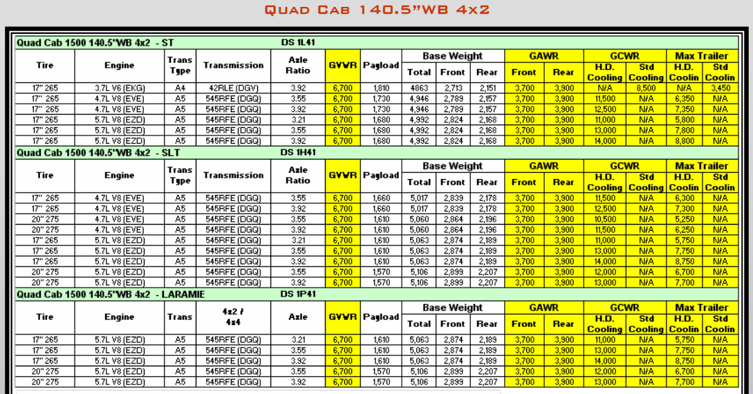 2009 Dodge Ram 1500 Towing Charts 5