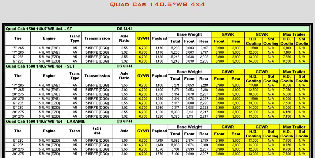 2009 Dodge Ram 1500 Towing Charts 6