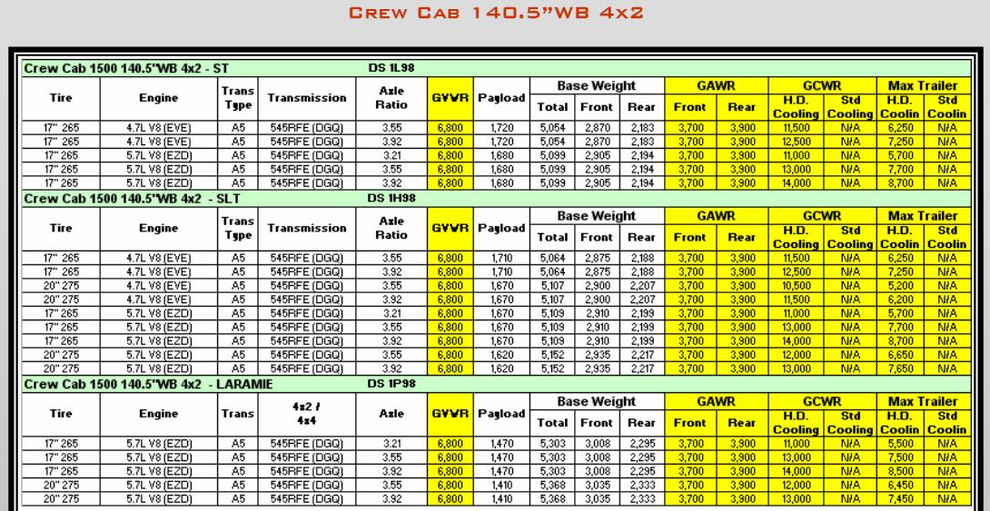 2009 Dodge Ram 1500 Towing Charts 7