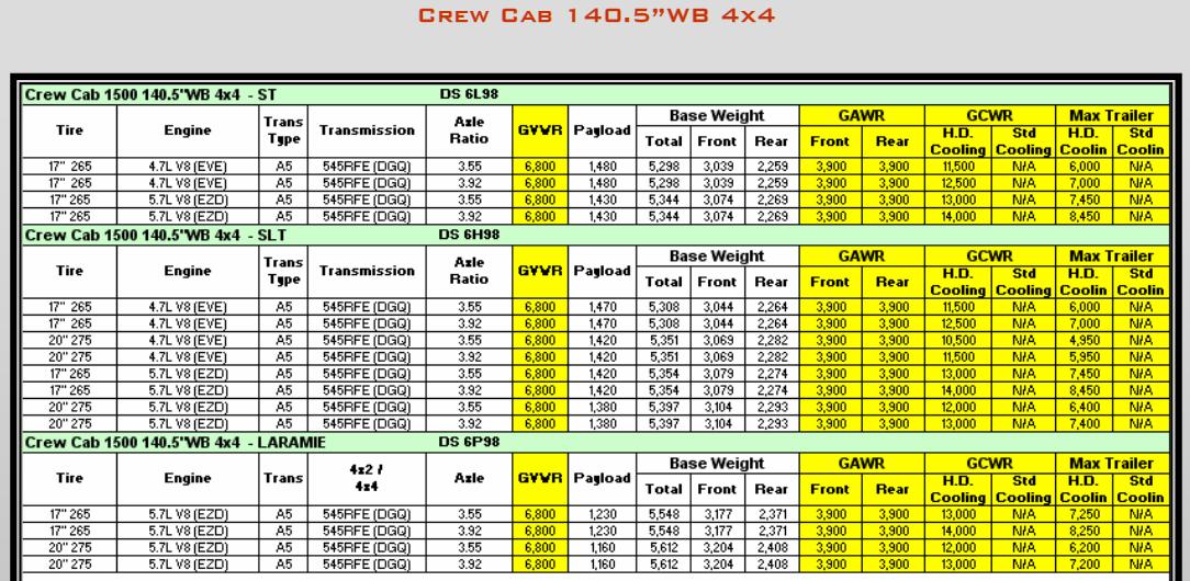 2009 Dodge Ram 1500 Towing Charts 8