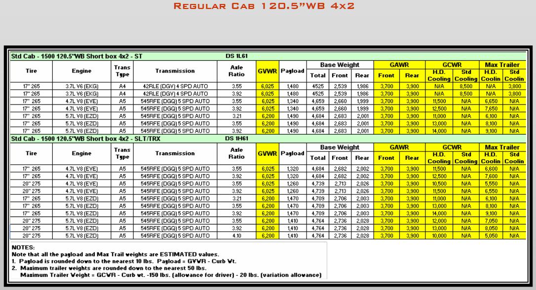 2009 Dodge Ram 1500 Towing Charts