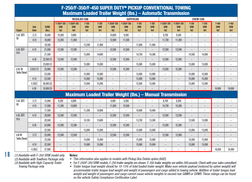 2009 F 350 Conventional Towing Chart