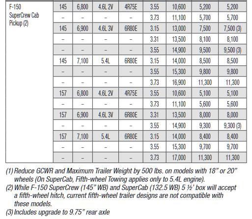 2009 Ford F 150 2wd Towing Chart 2