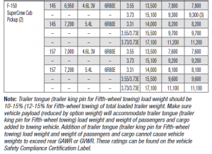 2009 Ford F 150 4wd Towing Chart 2
