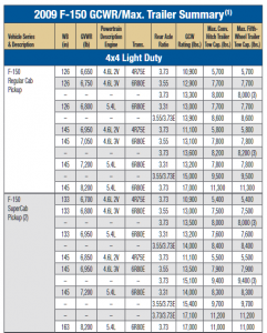 2009 Ford F 150 4wd Towing Chart