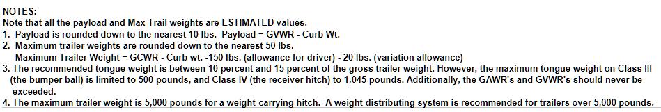 2010 Dodge Ram 1500 Towing Charts 11