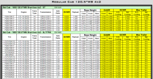 2010 Dodge Ram 1500 Towing Charts