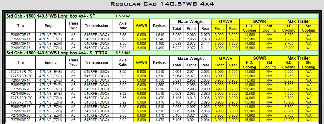 2010 Dodge Ram 1500 Towing Charts 4