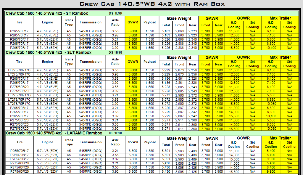 2010 Dodge Ram 1500 Towing Charts 9