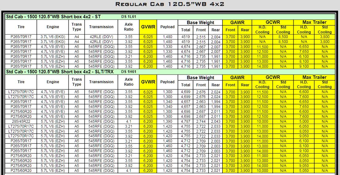 2010 Dodge Ram 1500 Towing Charts