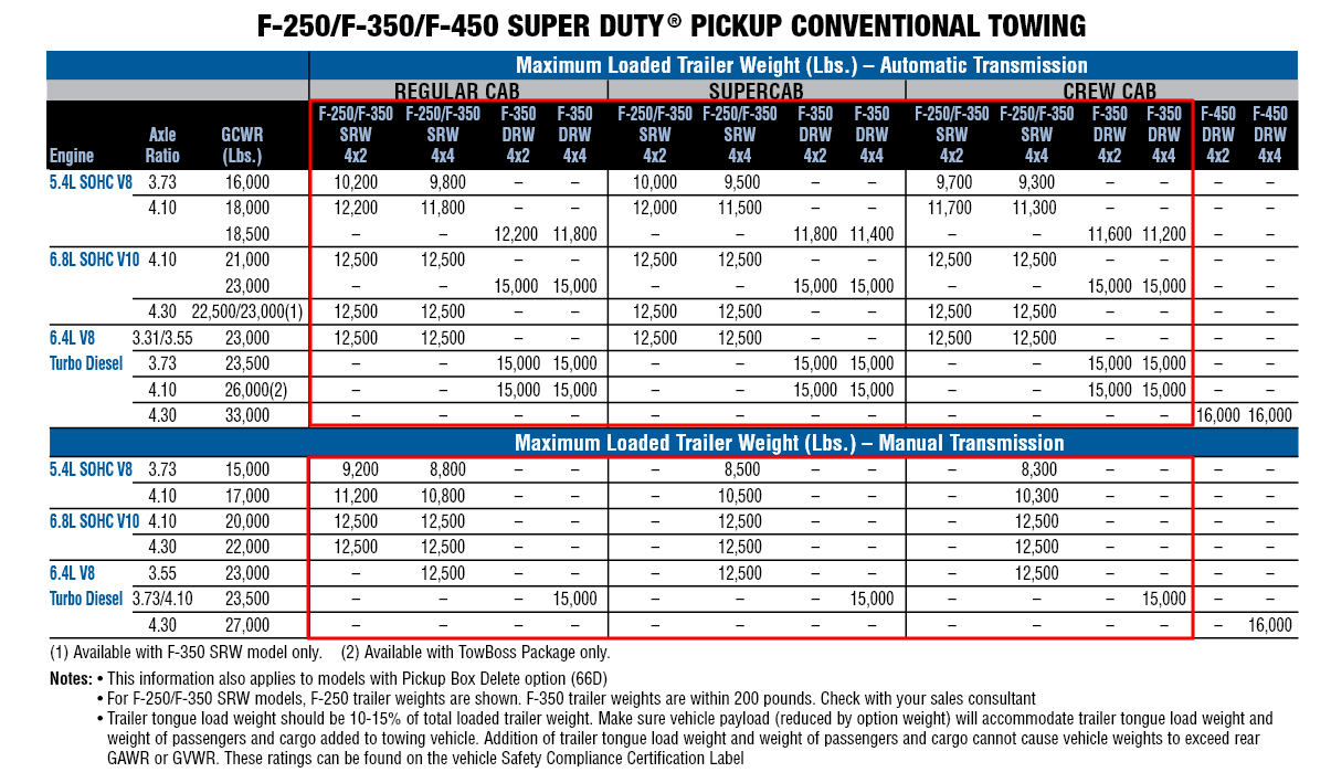 2010 F 350 Conventional Towing Chart
