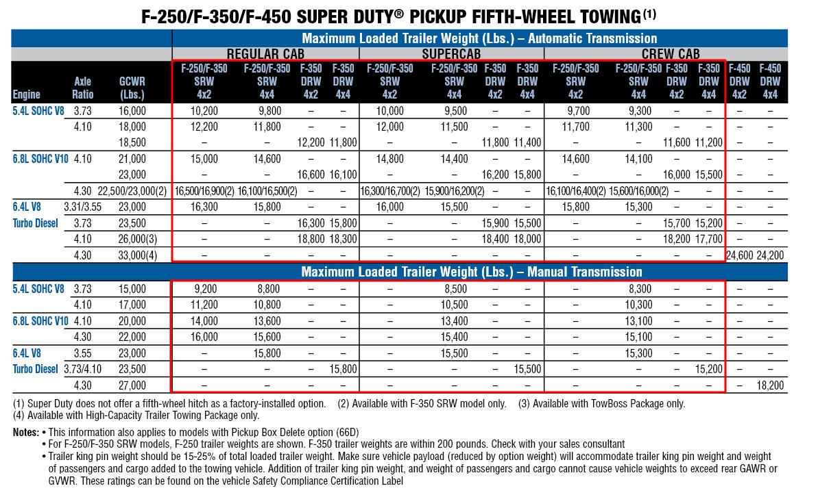 2010 F 350 Gooseneck Towing Chart
