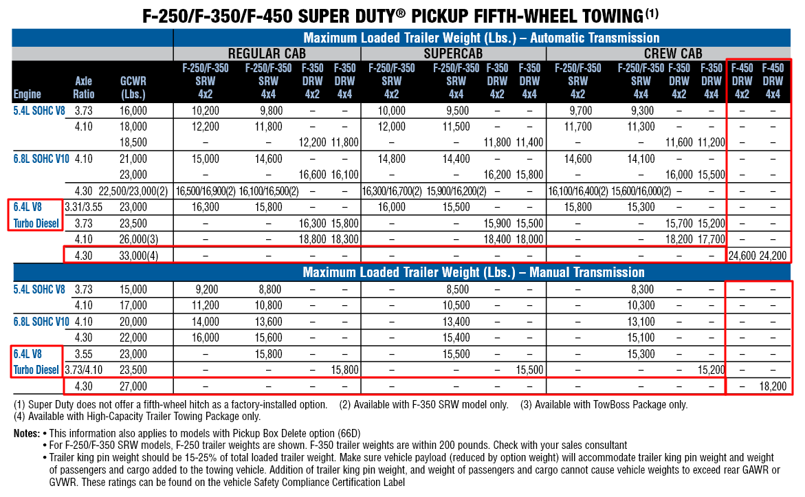 2010 F 450 Towing Chart 2