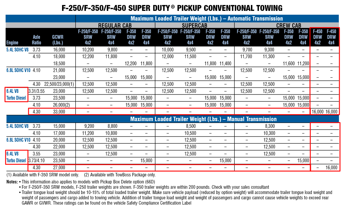 2010 F 450 Towing Chart
