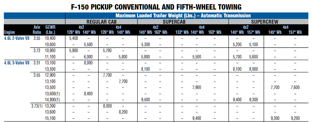 2010 Ford F 150 Towing Chart