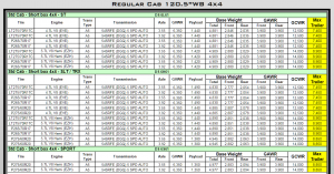 2011 Dodge Ram 1500 Towing Charts 2