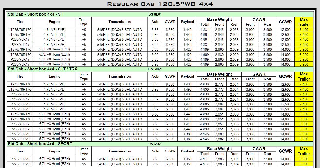 2011 Dodge Ram 1500 Towing Charts 2