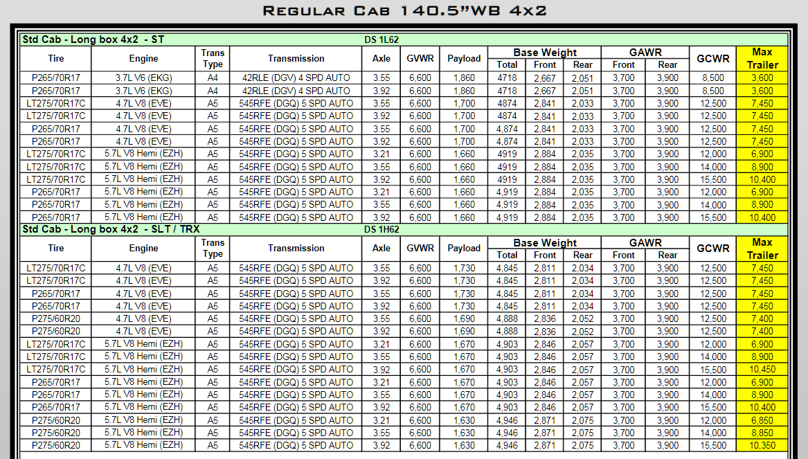 2011 Dodge Ram 1500 Towing Charts 3