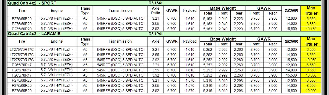 2011 Dodge Ram 1500 Towing Charts 5.2