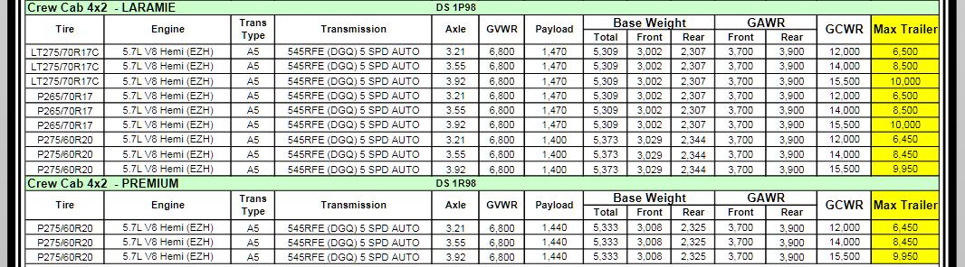 2011 Dodge Ram 1500 Towing Charts 7.2