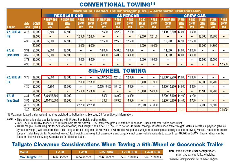 2011 F 350 Towing Charts