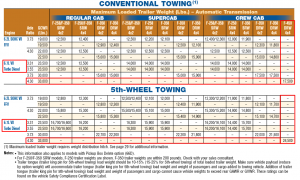 2011 F 450 Towing Chart