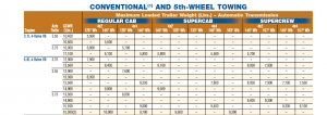 2011 Ford F 150 Towing Chart
