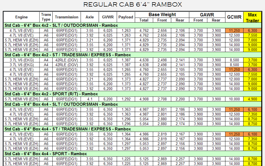 2012 Dodge Ram 1500 Towing Charts 2