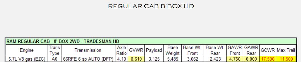 2012 Dodge Ram 1500 Towing Charts 4