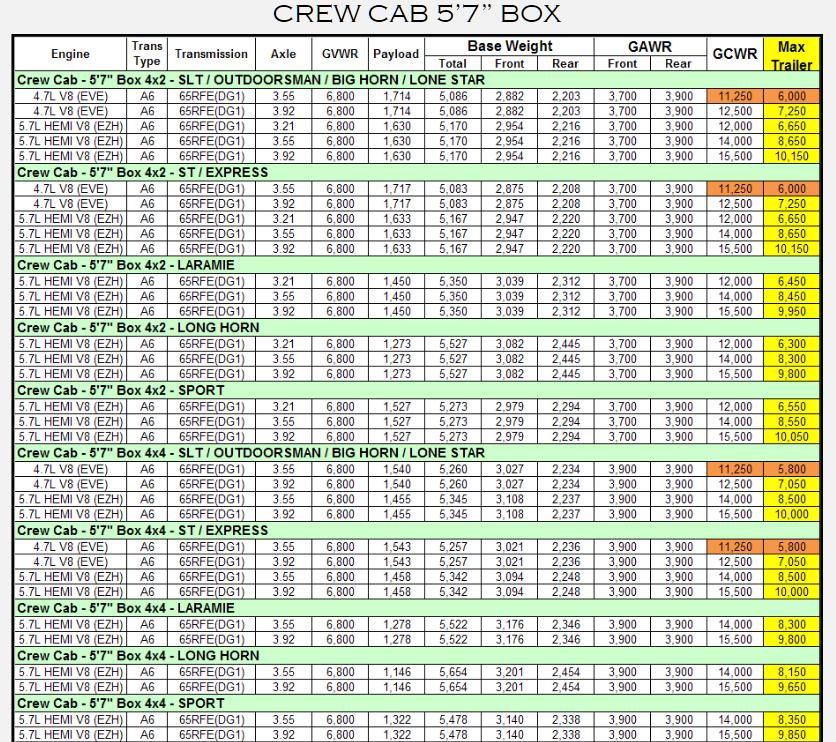 2012 Dodge Ram 1500 Towing Charts 7