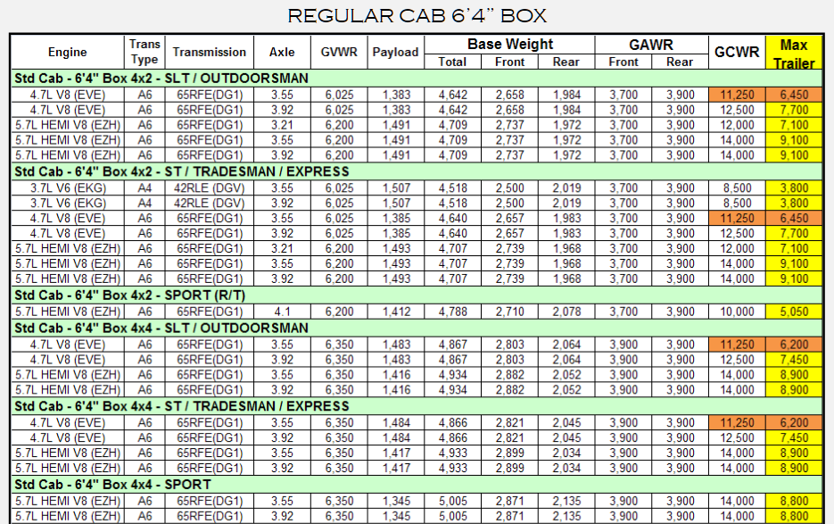 2012 Dodge Ram 1500 Towing Charts
