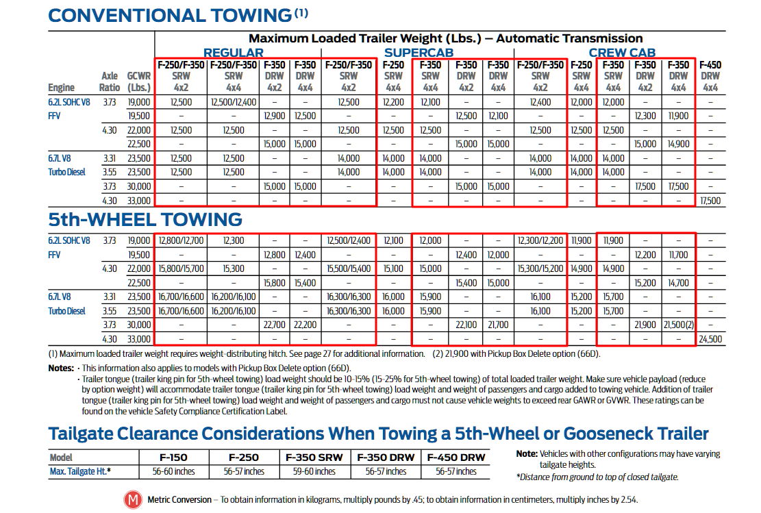 2012 F 350 Towing Charts