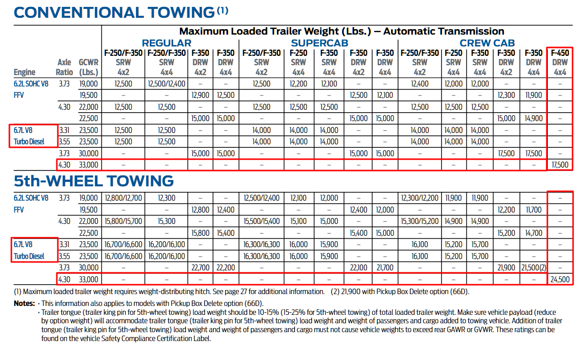 2012 F 450 Towing Chart