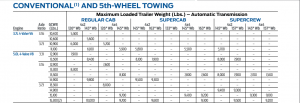 2012 Ford F 150 Towing Chart