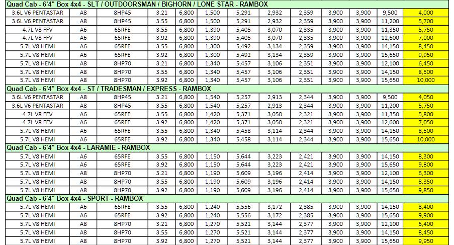 2013 Dodge Ram 1500 Towing Charts 10