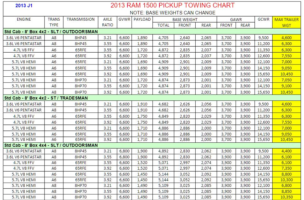 2013 Dodge Ram 1500 Towing Charts 5