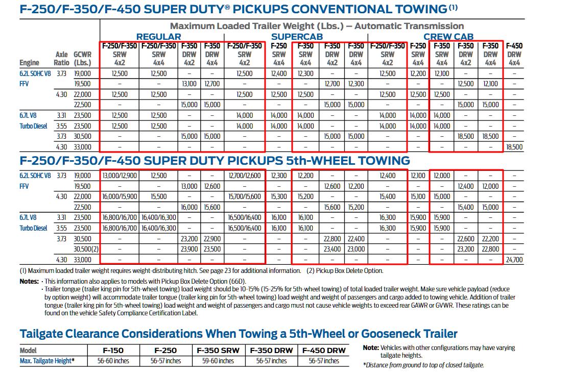 2013 F 350 Towing Charts